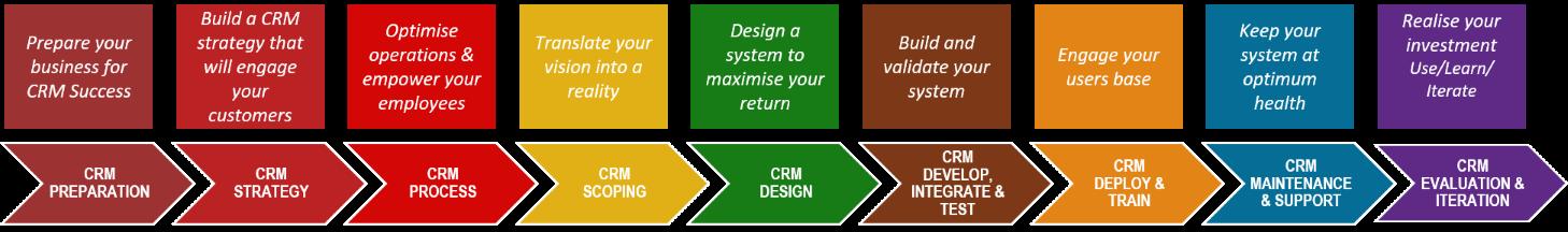 QGate CRM Success Program