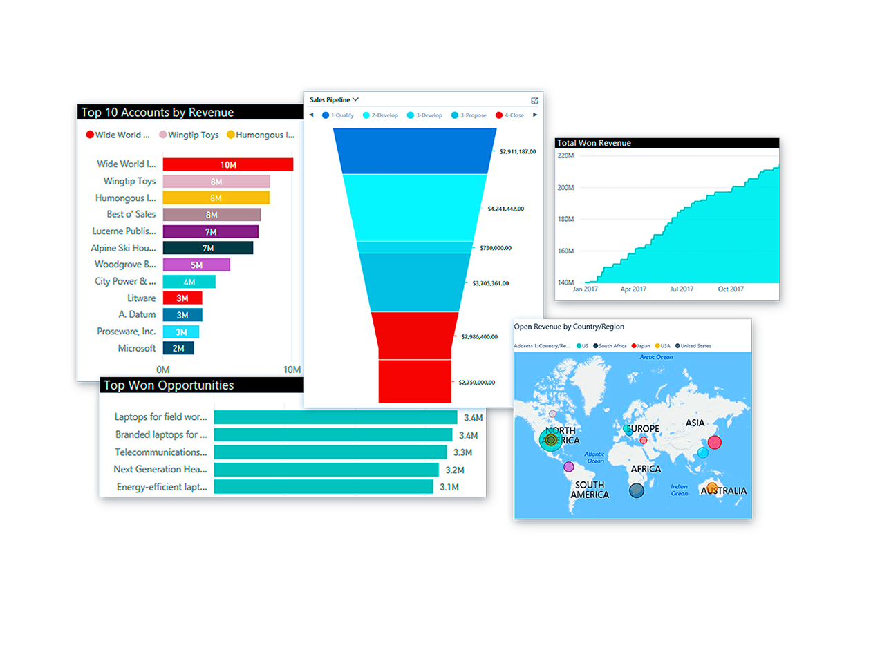 Microsoft Dynamics for Sales - funnel