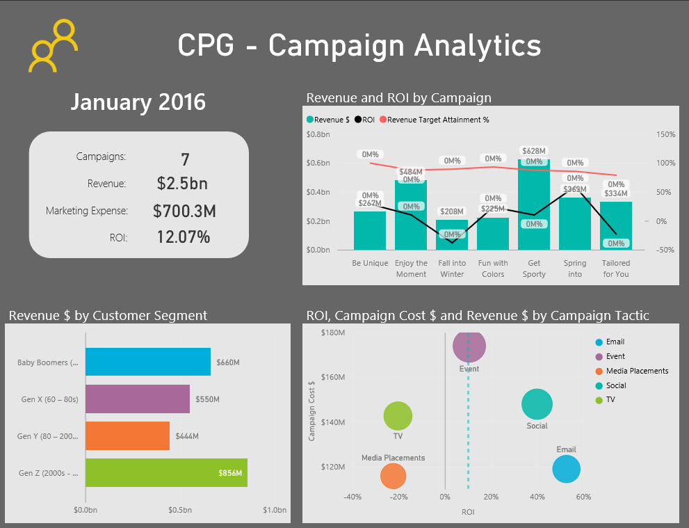 Power BI for CPG Analytics Dashboard