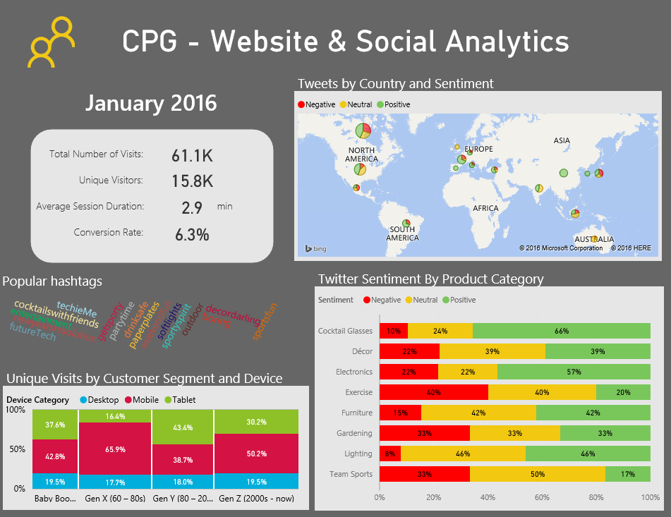 Power BI for CPG Website Analytics Dashboard