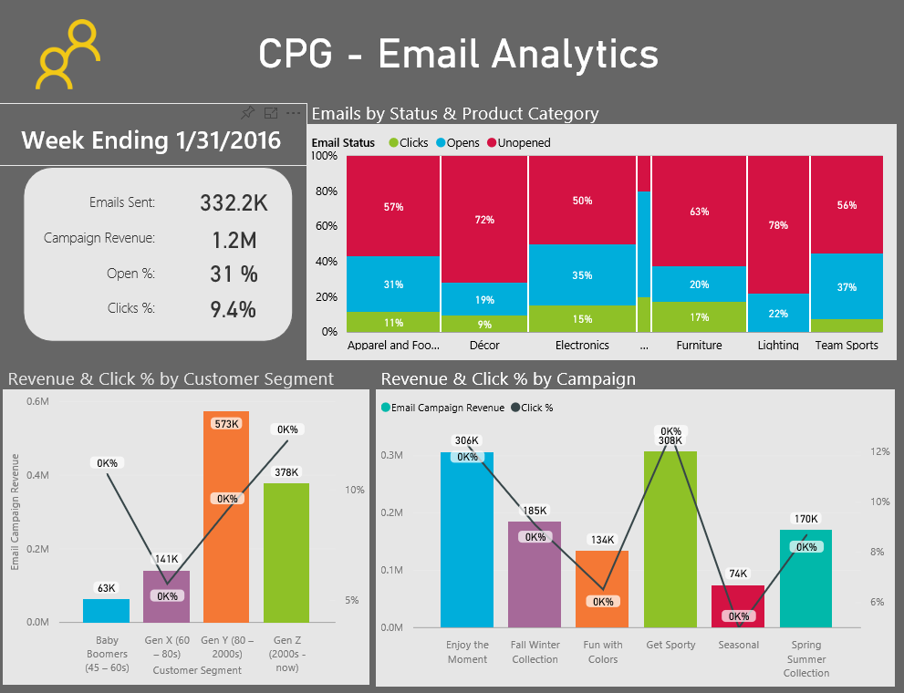Power BI for CPG Emai Analytics Report