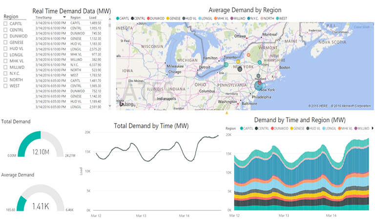 Power BI for Energy Status Dashboard