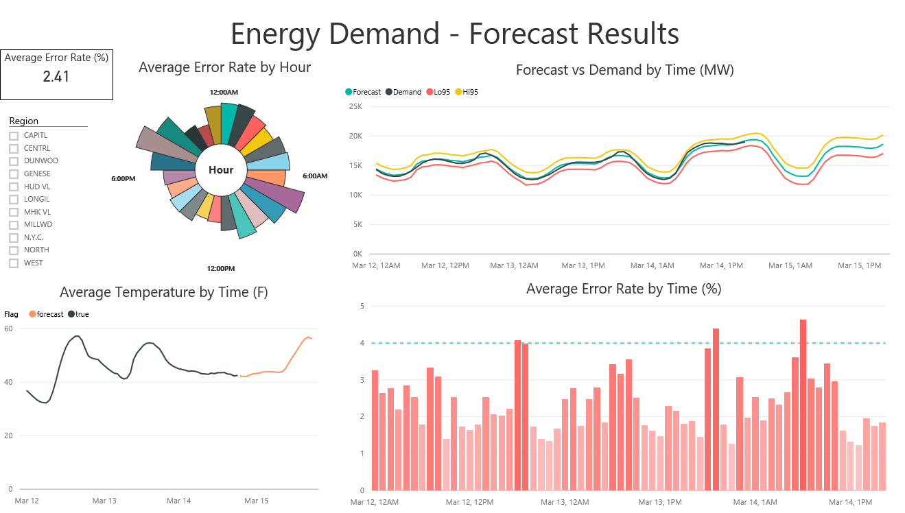Power BI Energy Demand Forecast Dashboard