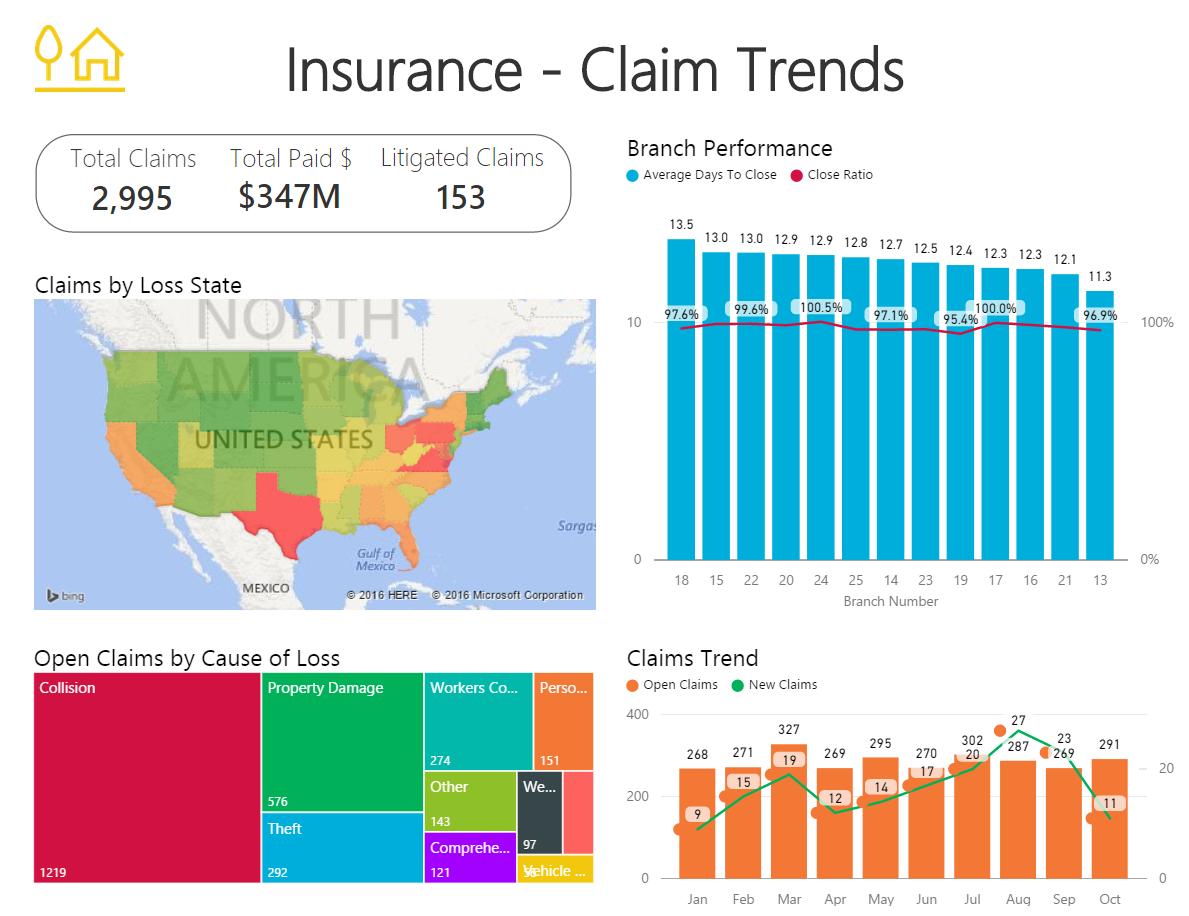 Power BI for Insurance Visualisation Report