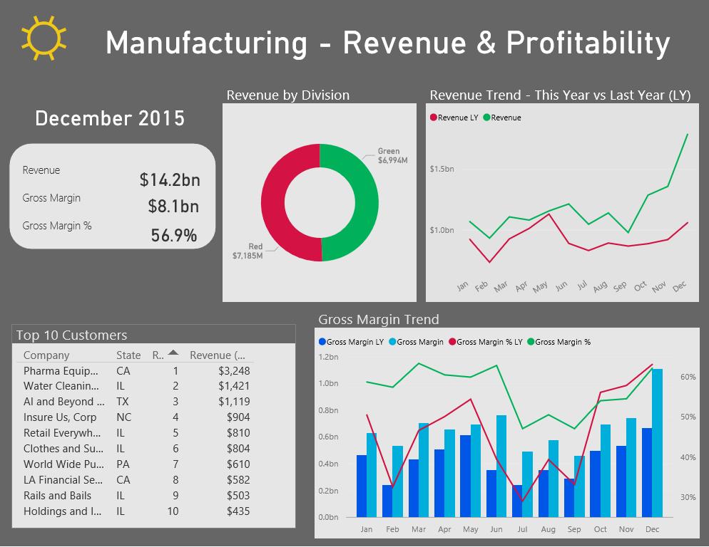 Power BI Manufacturing Revenue Dashboard