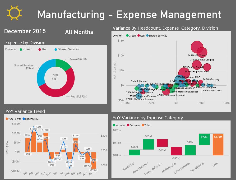 Power BI Manufacturing Expenses Dashboard