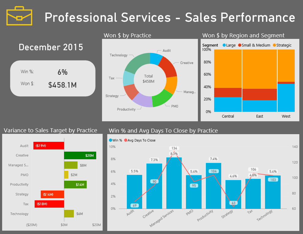 Power BI for Professional Services Dashboard
