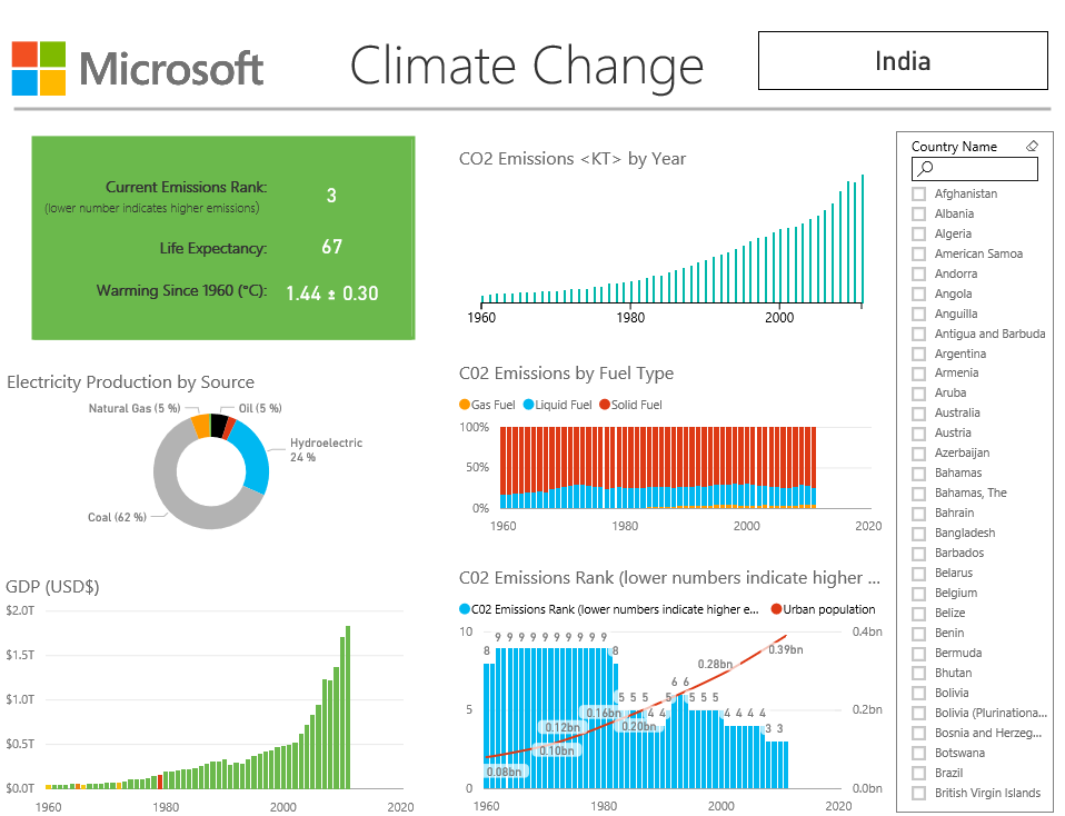 Power BI for Public Sector - Climate Change Report