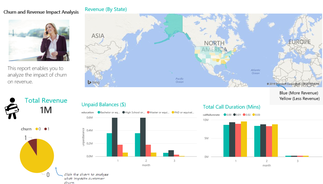 Power BI for Telecommunications Customer Churn Report