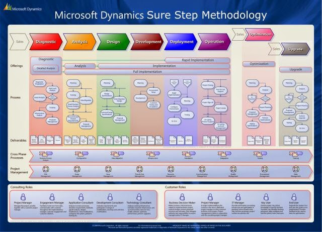 Microsoft Dynamics Sure Step Methodology Structure